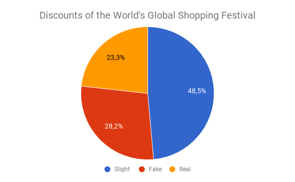 Discounts of the World's Global Shopping Festival
